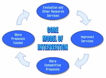 The CORE Model of Intervention: Evaluation and other research services lead to improved services, which lead to more competitive proposals, which lead to more proposals funded.
