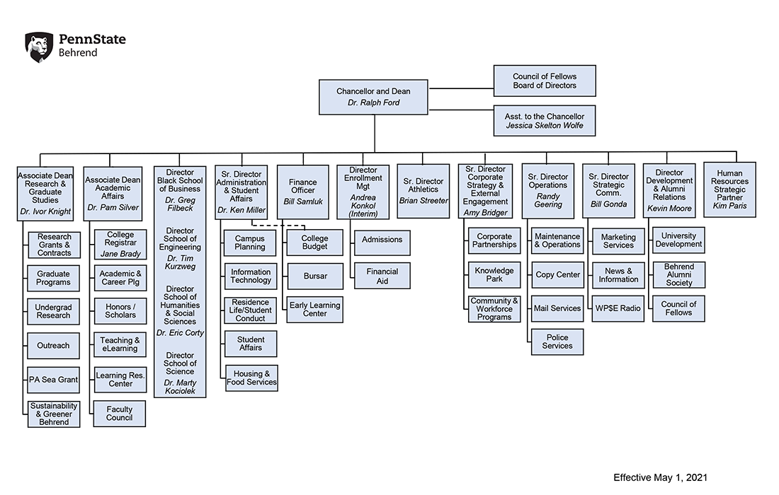 Penn State Behrend Organizational Chart - May 1, 2021: See text under image for full description.