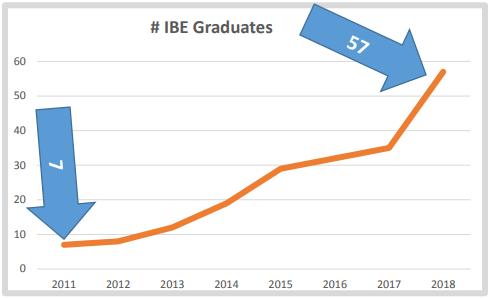 2011 - 2018 IBE Graduate Graph