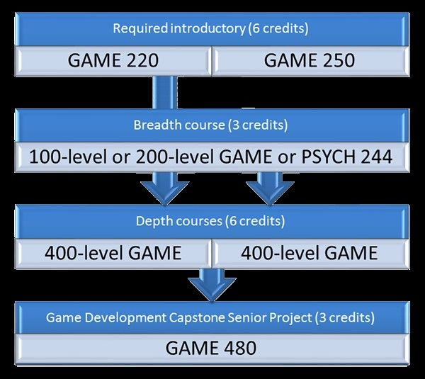 specific game programming concentrations
