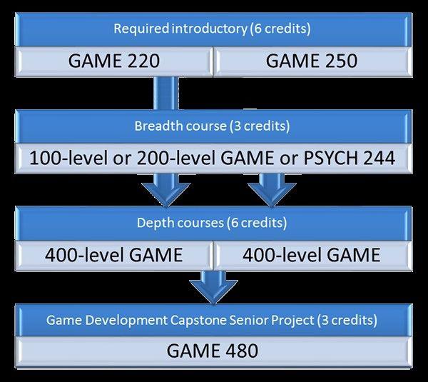 Game Diagram