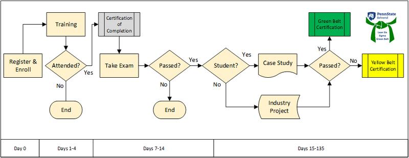Lean Six Sigma Green Belt Flow Chart