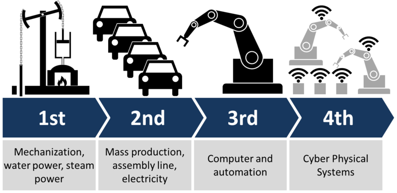 Graphic outlining Industry 4.0 pictured.